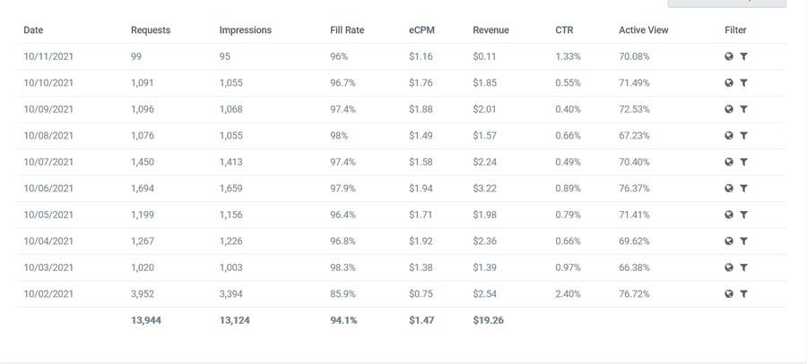 valueimpression cpm rate